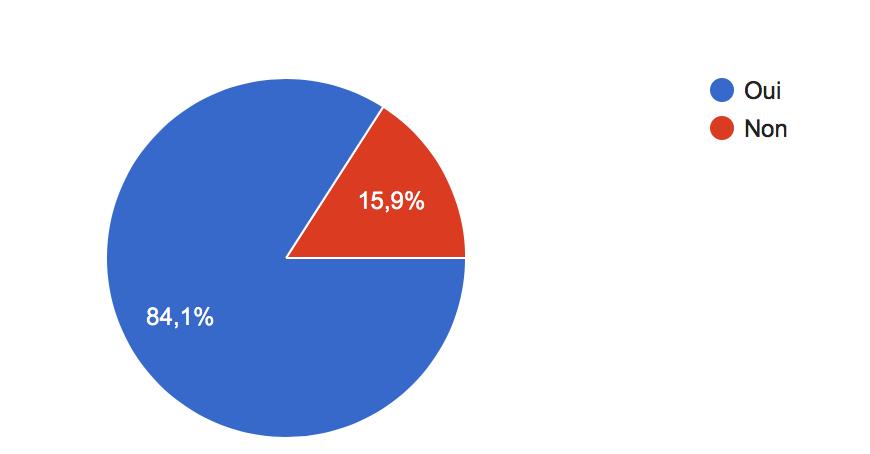 Resultat sondage fermeture piscine de Gerland - Christophe Geourjon - UDI Lyon 7 - 3eme circonscription