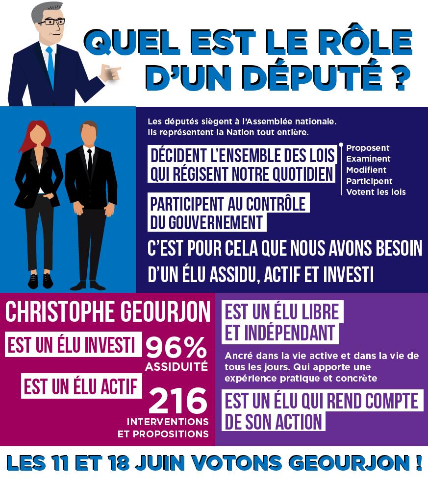 Quel est le rôle d'un député – Infographie